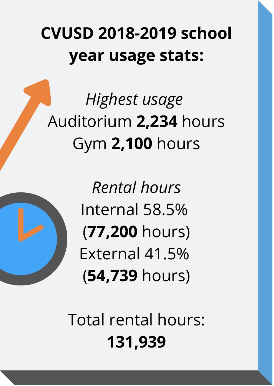 CVUSD 2018-2019 school year usage stats